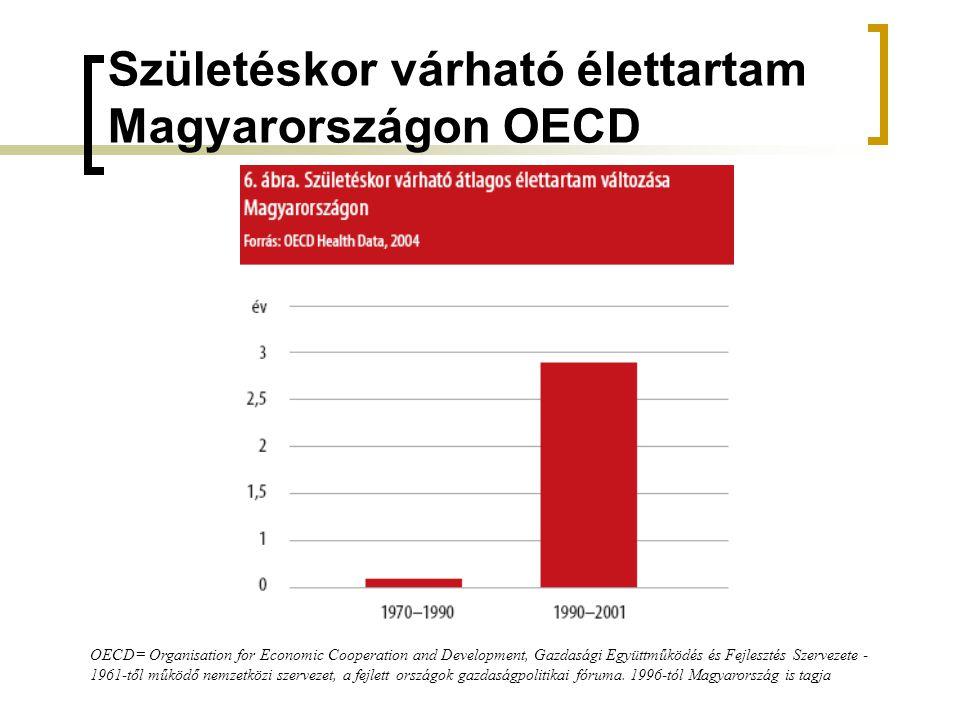 Születéskor várható élettartam Magyarországon OECD OECD= Organisation for Economic Cooperation and Development, Gazdasági Együttműködés és Fejlesztés