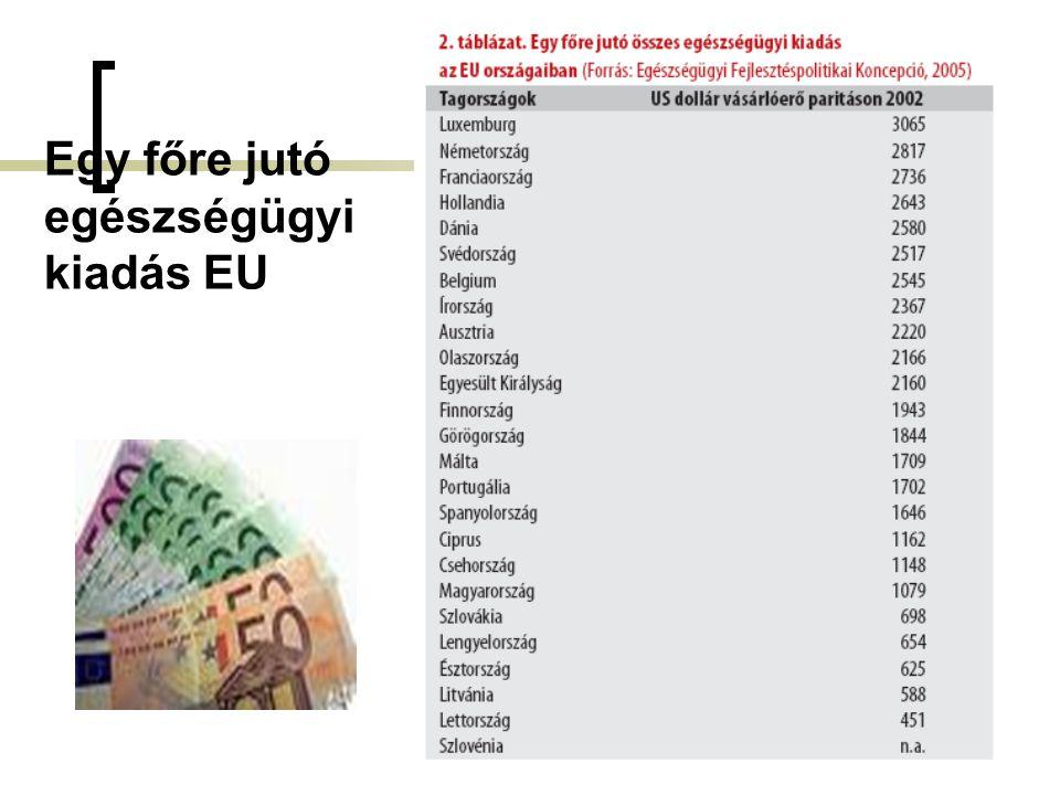Egy főre jutó egészségügyi kiadás EU