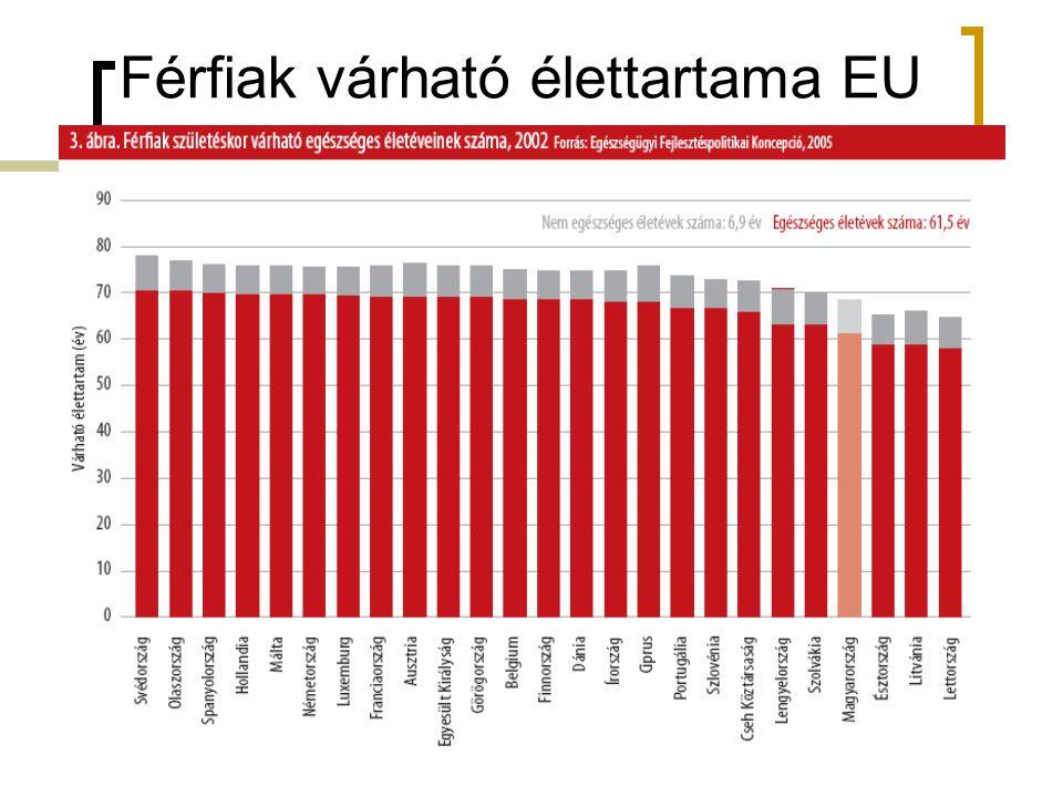 Férfiak várható élettartama EU