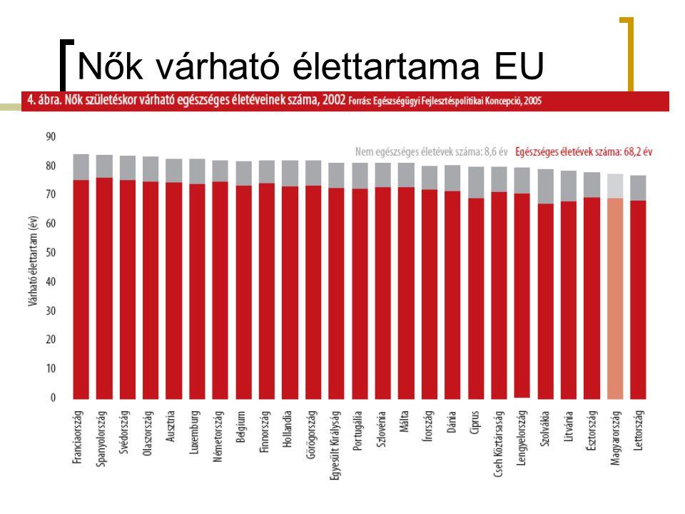 Nők várható élettartama EU