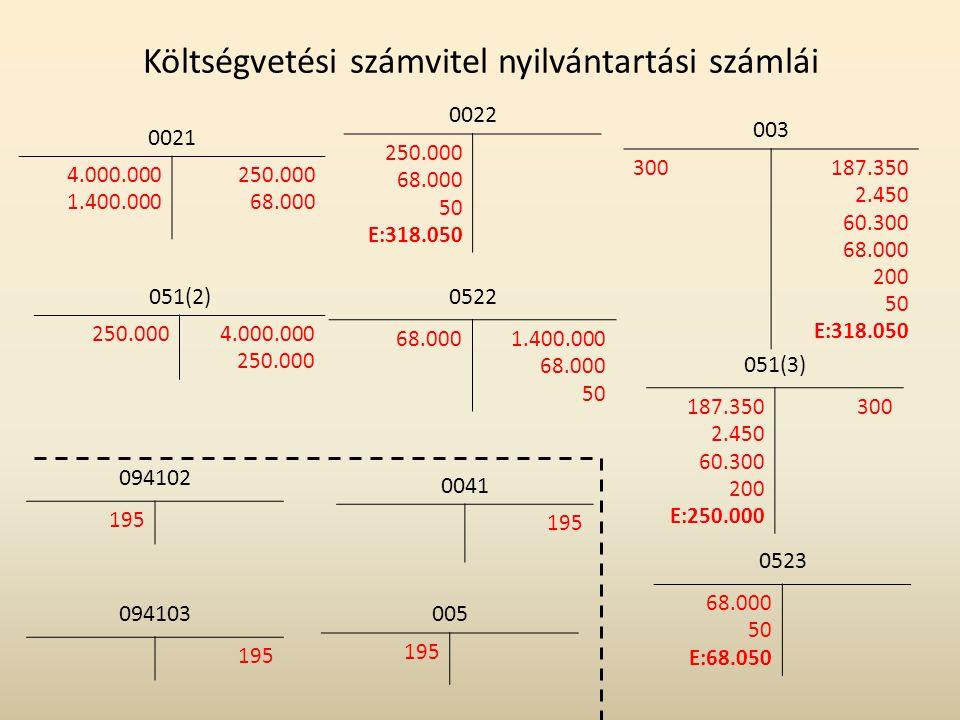 Költségvetési számvitel nyilvántartási számlái 094102 195 0041 195 094103 195 005 195 0522 68.0001.400.000 68.000 50 0022 250.000 68.000 50 E:318.050