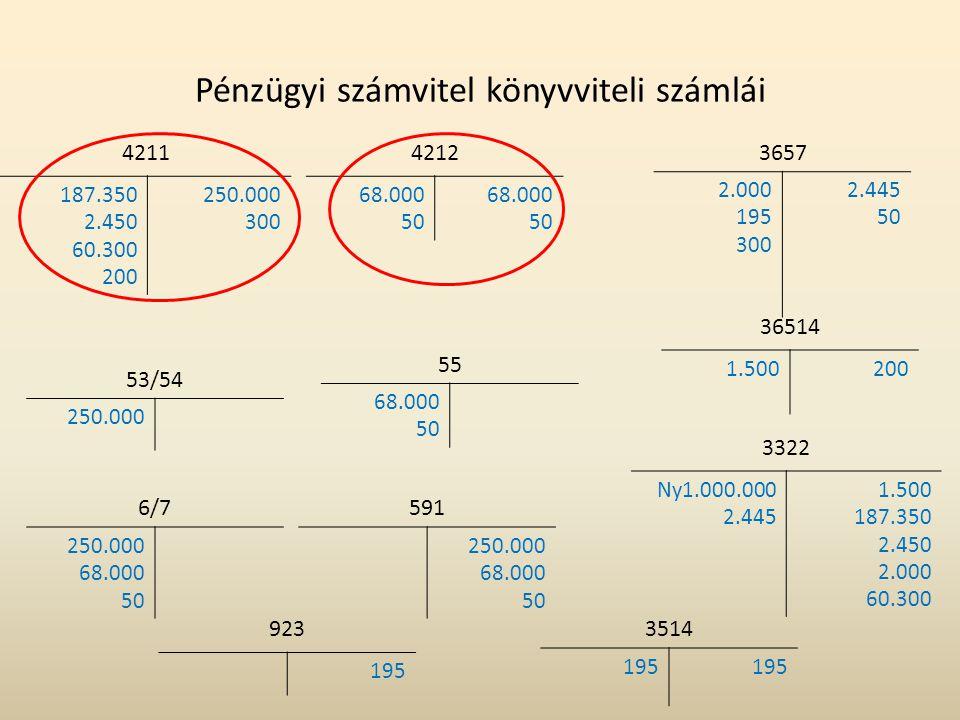Pénzügyi számvitel könyvviteli számlái 923 195 3657 2.000 195 300 2.445 50 3514 195 55 68.000 50 4212 68.000 50 68.000 50 6/7 250.000 68.000 50 591 25