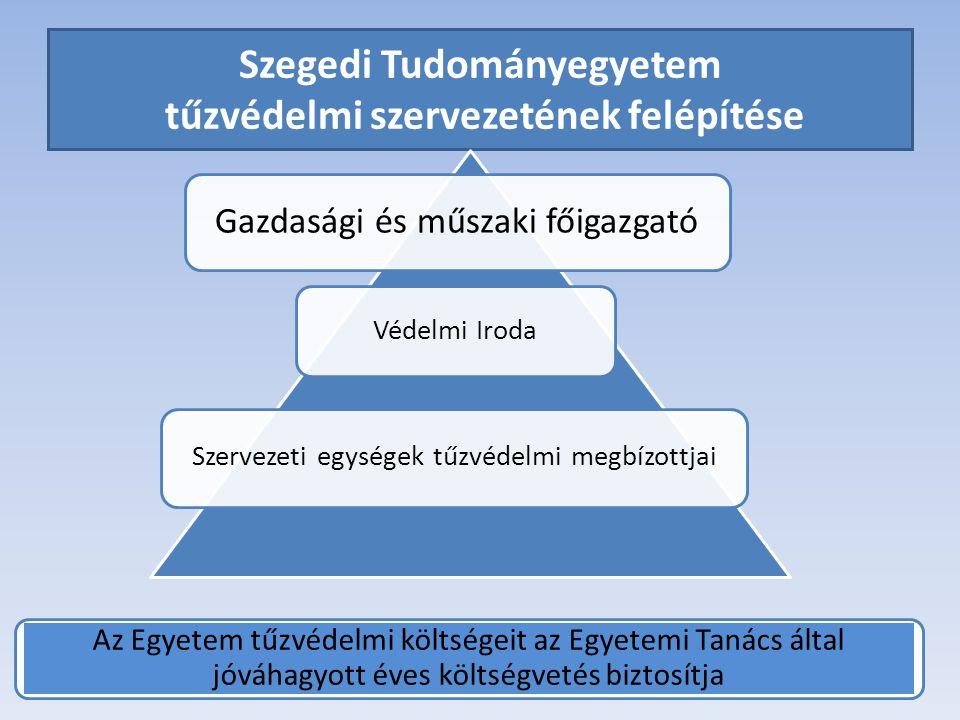 Szegedi Tudományegyetem tűzvédelmi szervezetének felépítése Gazdasági és műszaki főigazgató Védelmi Iroda Szervezeti egységek tűzvédelmi megbízottjai