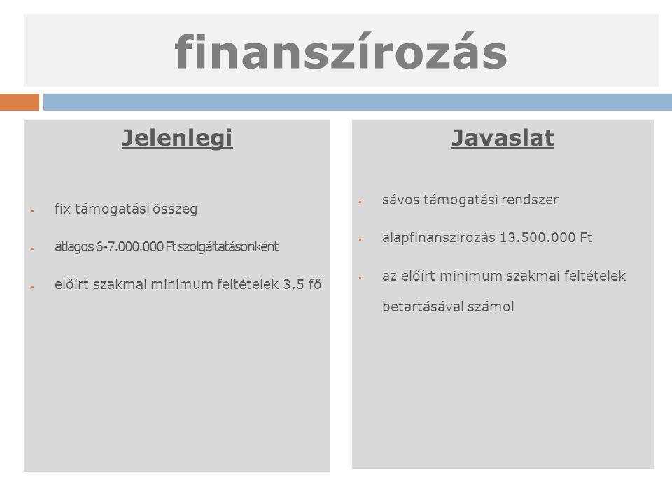 finanszírozás Jelenlegi  fix támogatási összeg  átlagos 6-7.000.000 Ft szolgáltatásonként  előírt szakmai minimum feltételek 3,5 fő Javaslat  sávo