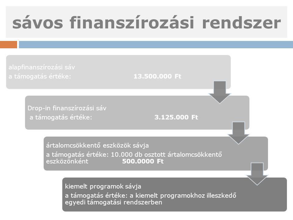 sávos finanszírozási rendszer alapfinanszírozási sáv a támogatás értéke: 13.500.000 Ft Drop-in finanszírozási sáv a támogatás értéke: 3.125.000 Ft ártalomcsökkentő eszközök sávja a támogatás értéke: 10.000 db osztott ártalomcsökkentő eszközönként 500.0000 Ft kiemelt programok sávja a támogatás értéke: a kiemelt programokhoz illeszkedő egyedi támogatási rendszerben