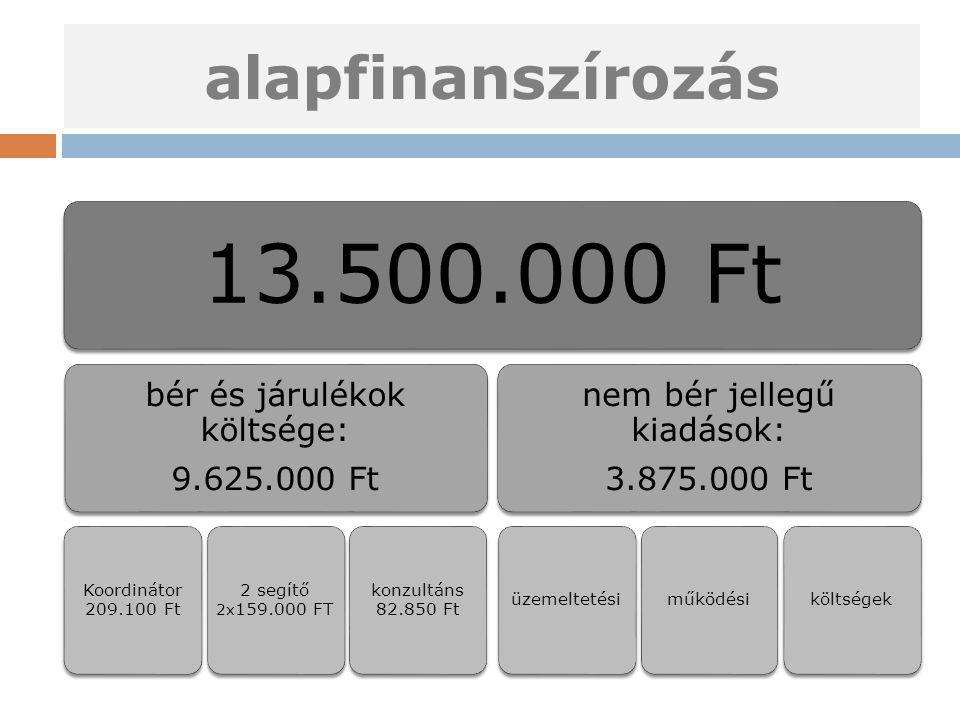 alapfinanszírozás 13.500.000 Ft bér és járulékok költsége: 9.625.000 Ft Koordinátor 209.100 Ft 2 segítő 2x 159.000 FT konzultáns 82.850 Ft nem bér jel