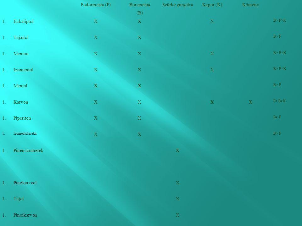 Fodormenta (F) Borsmenta (B) Szürke gurgolyaKapor (K)Kömény 1.EukaliptolXXX B> F>K 1.TujanolXX B> F 1.MentonXXX B> F>K 1.IzomentolXXX B> F>K 1.MentolXX B> F 1.KarvonXXXX F> B>K 1.PiperitonXX B> F 1.Izomentolacetát XX B> F 1.Pinén izomerekX 1.PinokarveolX 1.TujolX 1.PinoikarvonX