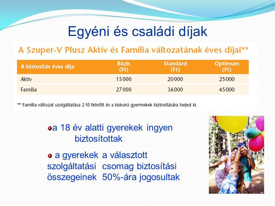 Egyéni és családi díjak a 18 év alatti gyerekek ingyen biztosítottak a gyerekek a választott szolgáltatási csomag biztosítási összegeinek 50%-ára jogo