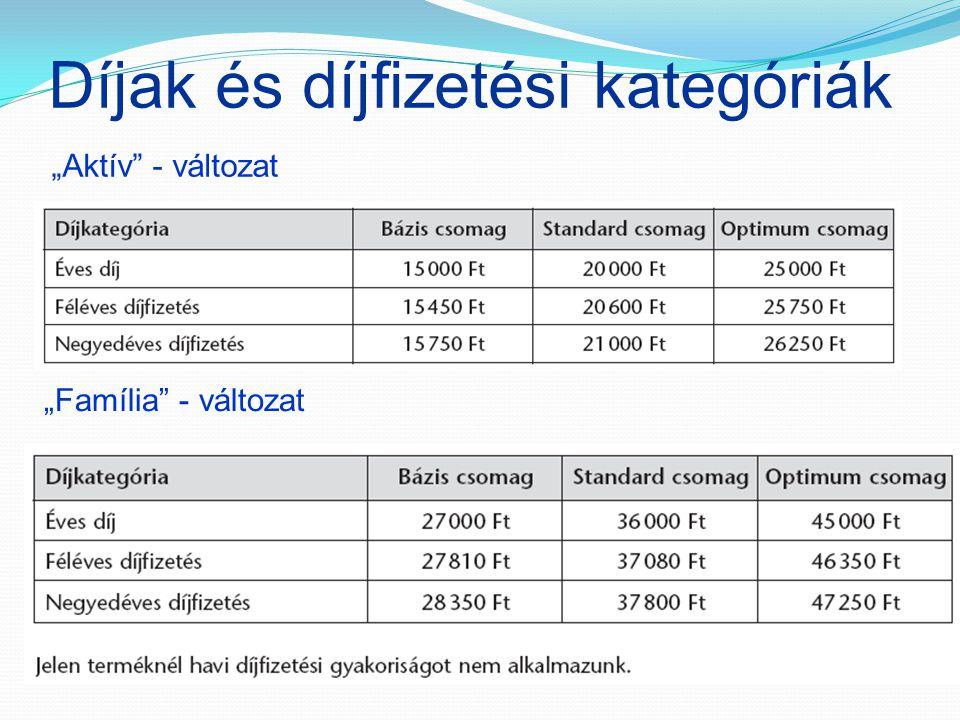 """Díjak és díjfizetési kategóriák """"Aktív"""" - változat """"Família"""" - változat"""