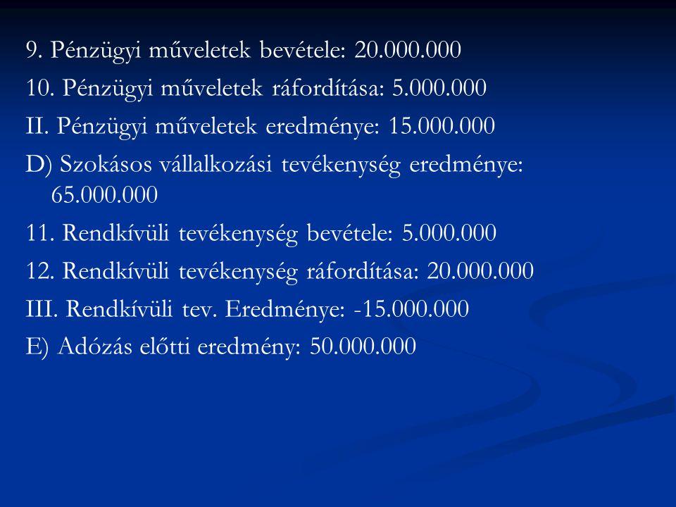 9. Pénzügyi műveletek bevétele: 20.000.000 10. Pénzügyi műveletek ráfordítása: 5.000.000 II.