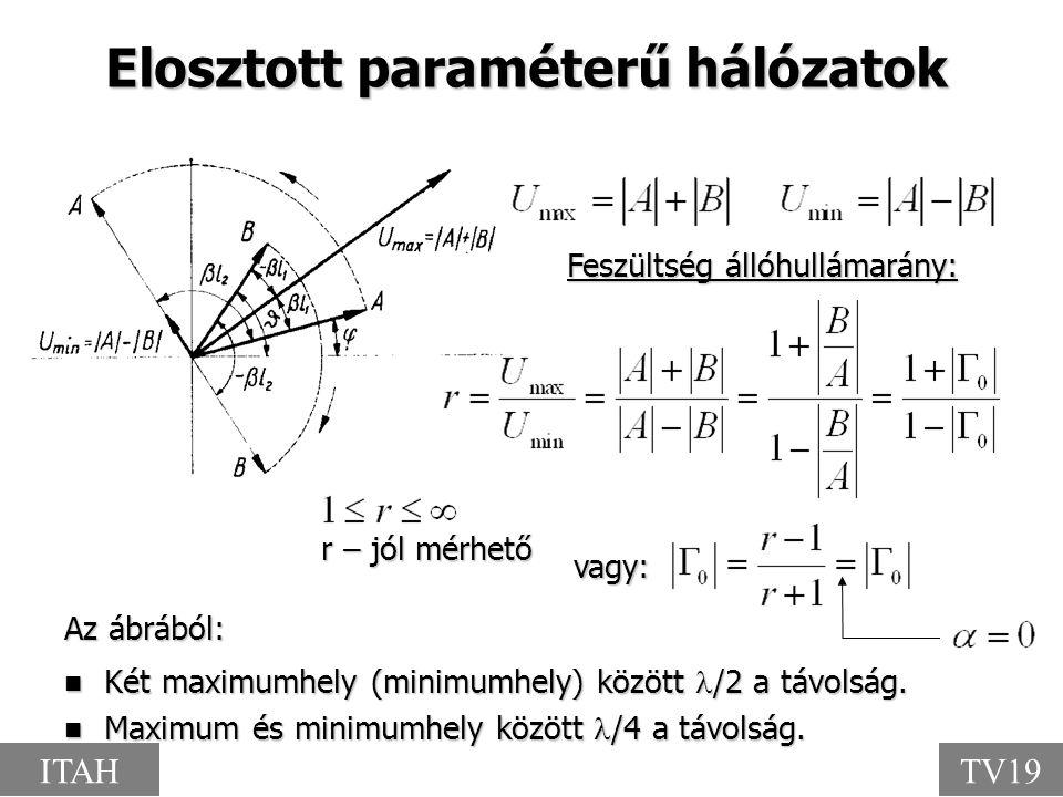 Elosztott paraméterű hálózatok Feszültség állóhullámarány: Az ábrából: Két maximumhely (minimumhely) között /2 a távolság. Két maximumhely (minimumhel