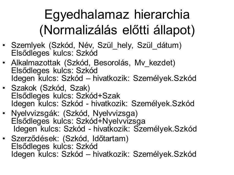 Egyedhalamaz hierarchia (Normalizálás előtti állapot) Szemlyek (Szkód, Név, Szül_hely, Szül_dátum) Elsődleges kulcs: Szkód Alkalmazottak (Szkód, Besor