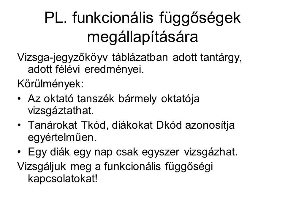 PL. funkcionális függőségek megállapítására Vizsga-jegyzőköyv táblázatban adott tantárgy, adott félévi eredményei. Körülmények: Az oktató tanszék bárm