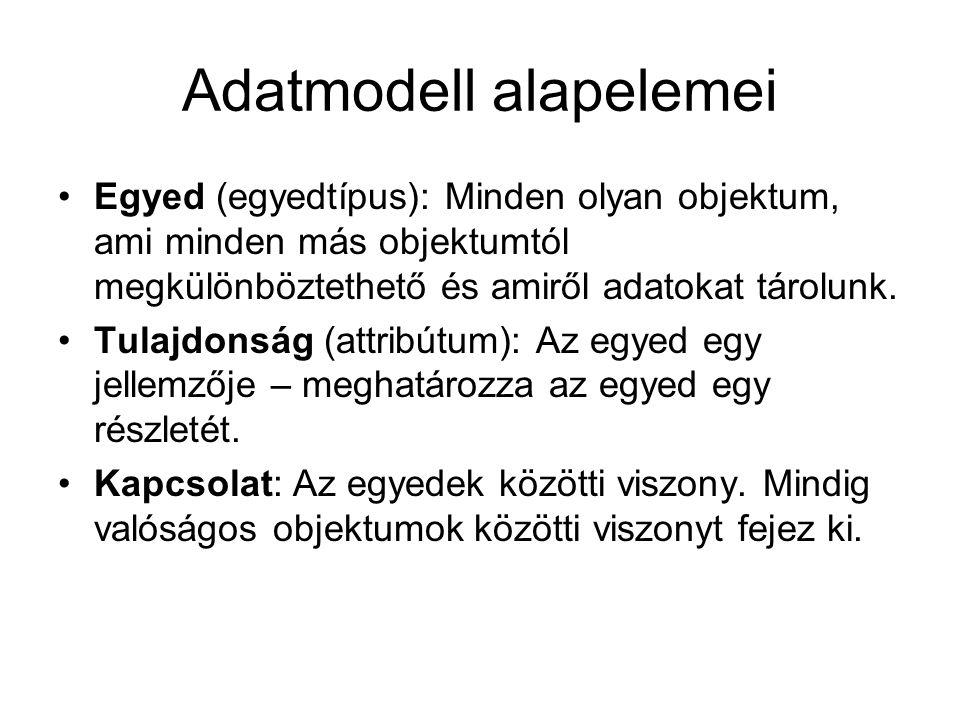 Adatmodell alapelemei Egyed (egyedtípus): Minden olyan objektum, ami minden más objektumtól megkülönböztethető és amiről adatokat tárolunk. Tulajdonsá