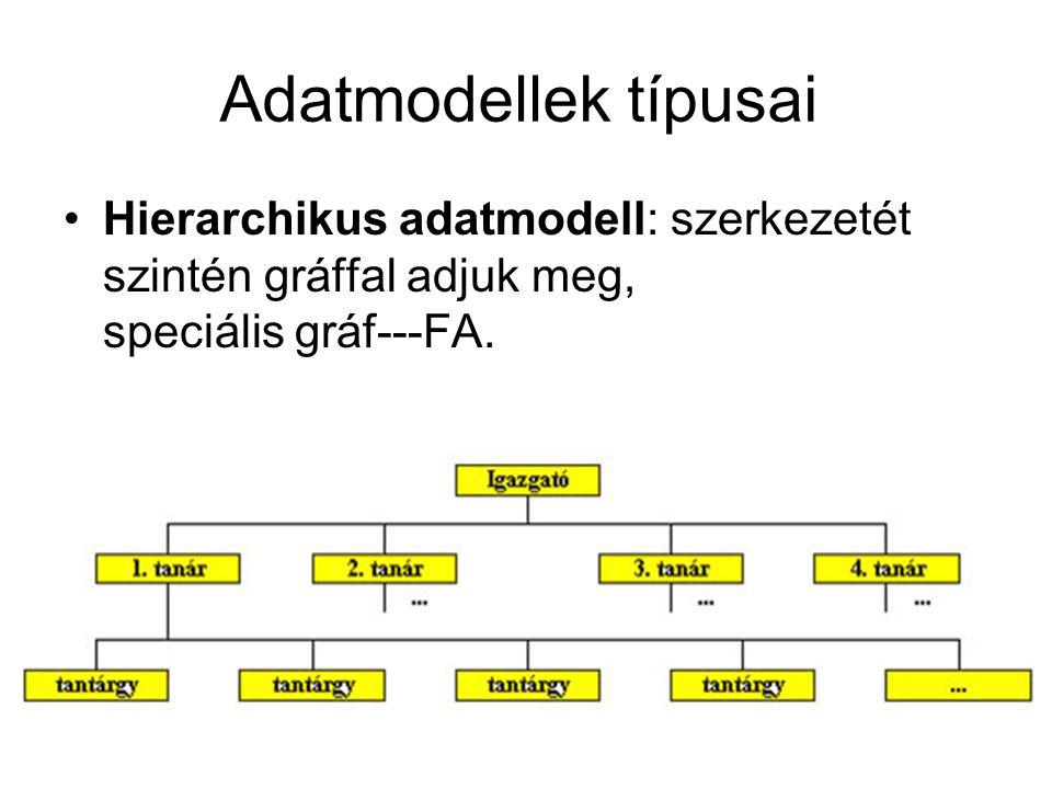 Hierarchikus adatmodell: szerkezetét szintén gráffal adjuk meg, speciális gráf---FA. Adatmodellek típusai