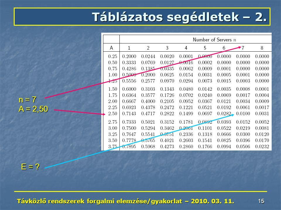 Távközlő rendszerek forgalmi elemzése/gyakorlat – 2010. 03. 11. 15 Táblázatos segédletek – 2. n = 7 A = 2,50 E = ?