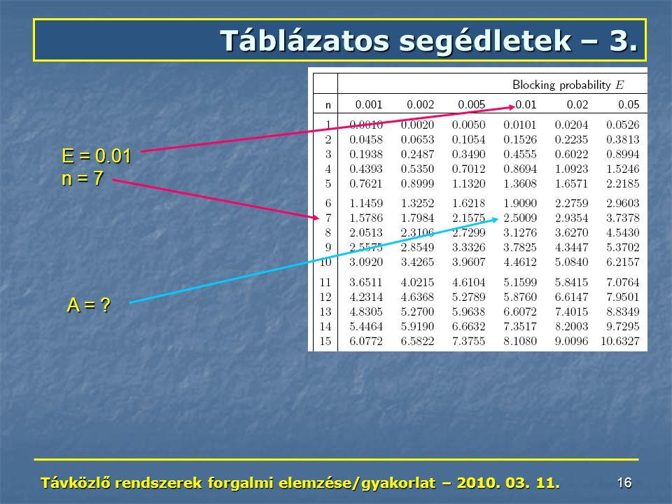 Távközlő rendszerek forgalmi elemzése/gyakorlat – 2010. 03. 11. 16 Táblázatos segédletek – 3. E = 0.01 n = 7 A = ?