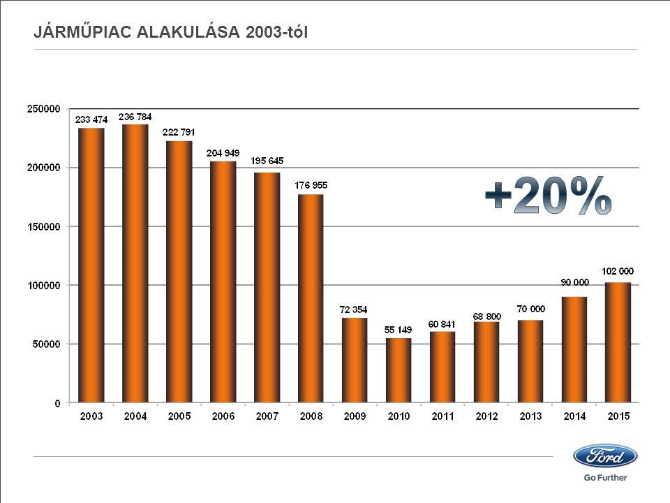 JÁRMŰPIAC ALAKULÁSA 2003-tól
