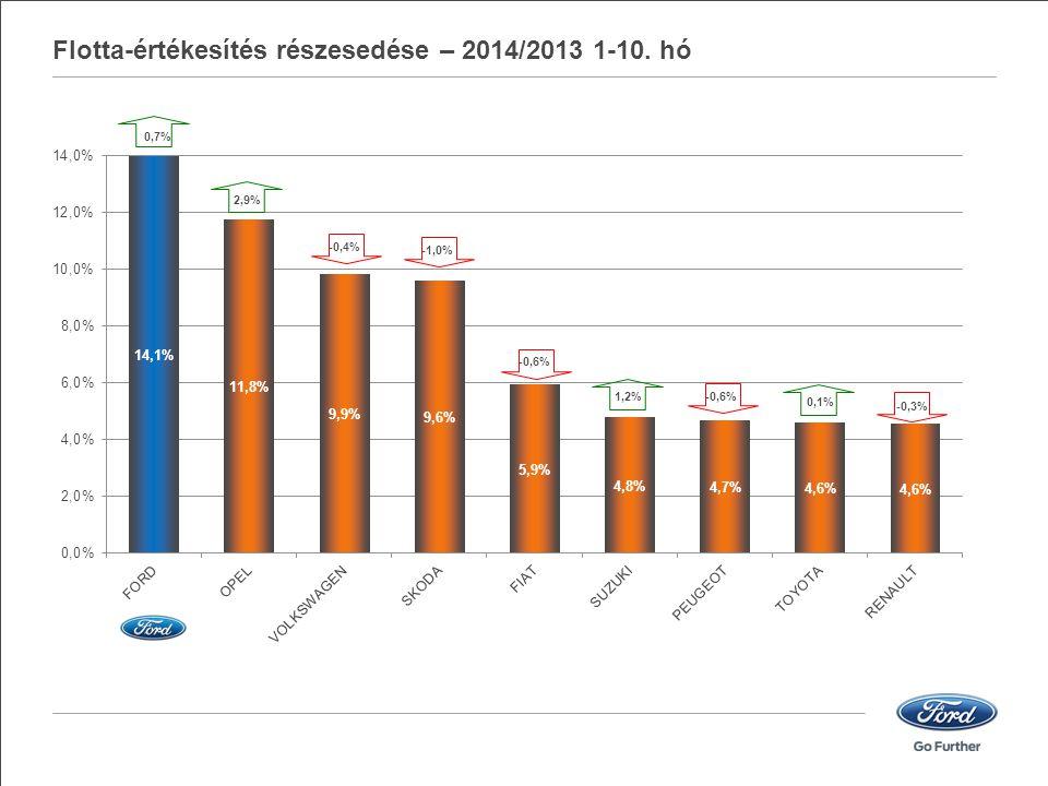 Flotta-értékesítés részesedése – 2014/2013 1-10. hó 0,7% -0,4% 2,9%1,2% -1,0%-0,6% -0,3% 0,1%