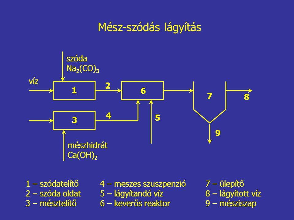 1 6 5 7 8 9 Mész-szódás lágyítás víz mészhidrát Ca(OH) 2 4 – meszes szuszpenzió 5 – lágyítandó víz 6 – keverős reaktor szóda Na 2 (CO) 3 3 2 4 1 – szódatelítő 2 – szóda oldat 3 – mésztelítő 7 – ülepítő 8 – lágyított víz 9 – mésziszap