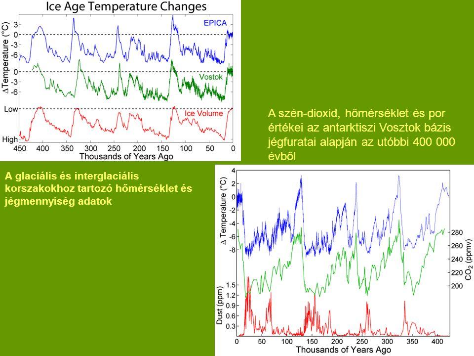 A glaciális és interglaciális korszakokhoz tartozó hőmérséklet és jégmennyiség adatok A szén-dioxid, hőmérséklet és por értékei az antarktiszi Vosztok