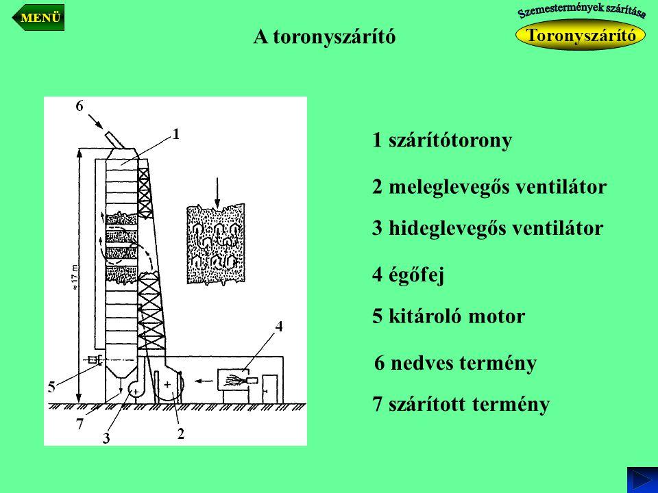 A toronyszárító 1 szárítótorony 2 meleglevegős ventilátor 3 hideglevegős ventilátor 4 égőfej 5 kitároló motor 6 nedves termény 7 szárított termény Tor