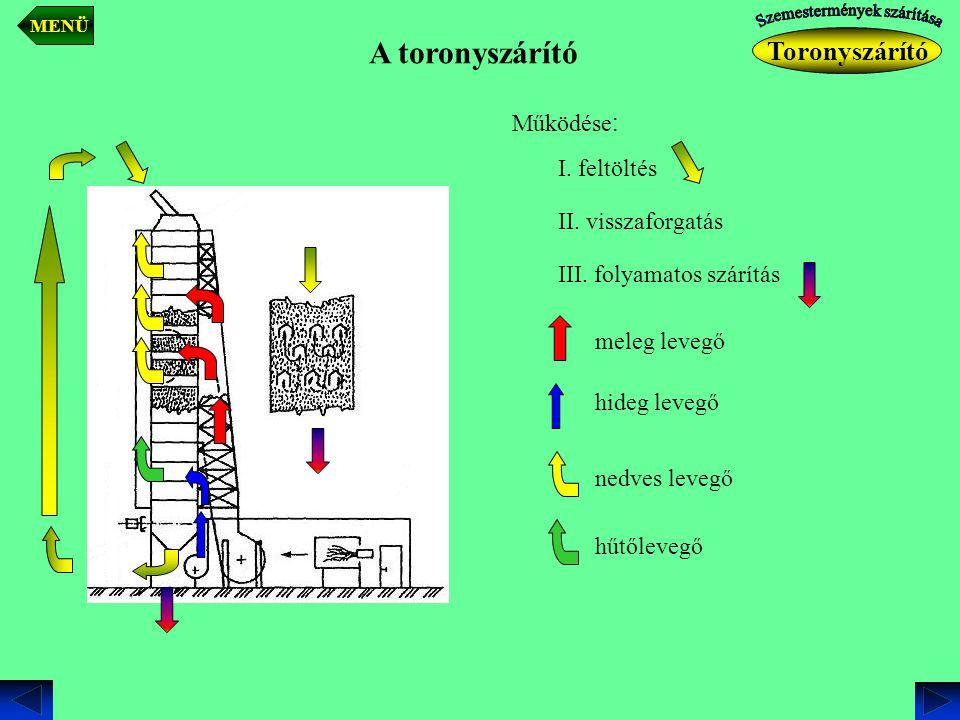 A toronyszárító Működése : I. feltöltés II. visszaforgatás III. folyamatos szárítás meleg levegő hideg levegő nedves levegő hűtőlevegő Toronyszárító M