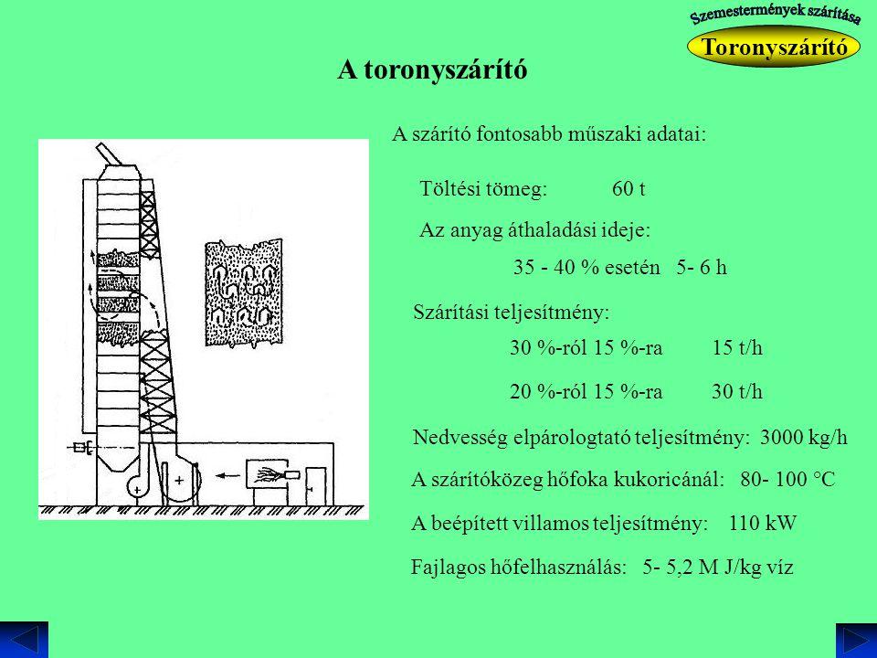 A toronyszárító A szárító fontosabb műszaki adatai: Töltési tömeg: 60 t 35 - 40 % esetén 5- 6 h Az anyag áthaladási ideje: Szárítási teljesítmény: 30