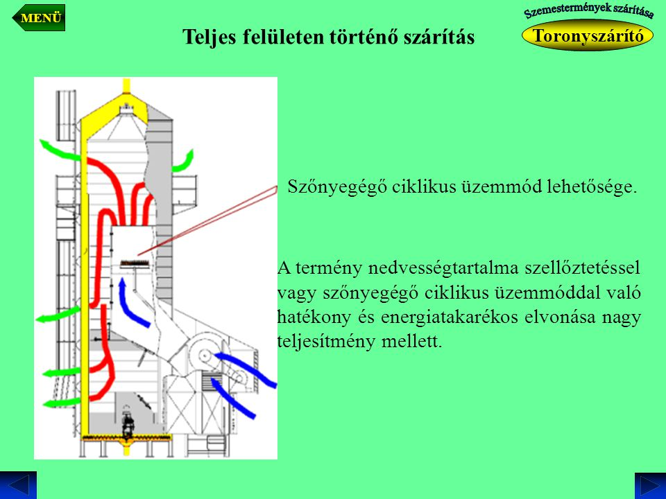 Teljes felületen történő szárítás A termény nedvességtartalma szellőztetéssel vagy szőnyegégő ciklikus üzemmóddal való hatékony és energiatakarékos el