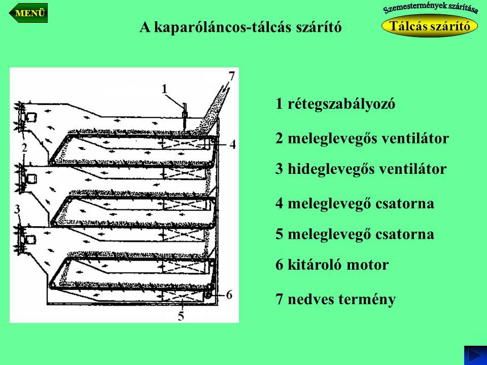 A kaparóláncos-tálcás szárító 1 rétegszabályozó 2 meleglevegős ventilátor 3 hideglevegős ventilátor 4 meleglevegő csatorna 5 meleglevegő csatorna 6 ki