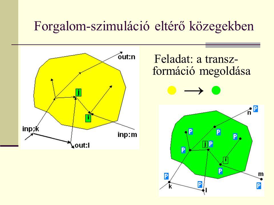 Forgalom-szimuláció eltérő közegekben Max Gyula BMGE-AAIT Megegyező tulajdonságok: Zárt görbével határolt terület sűrűségmérése Külső és belső forgalom vizsgálata Mozgási és parkoló pályák létezése Eltérő tulajdonságok Útszakasz és csomópont is létezik A csomópontok kooperálnak egymással Kétirányú szakaszok Szakaszhossz << üzenethossz Σüzenet be ≠ Σüzenet ki