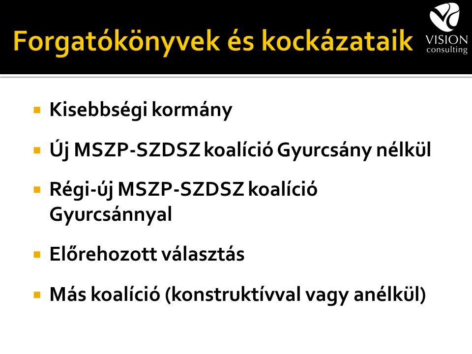  Kisebbségi kormány  Új MSZP-SZDSZ koalíció Gyurcsány nélkül  Régi-új MSZP-SZDSZ koalíció Gyurcsánnyal  Előrehozott választás  Más koalíció (kons
