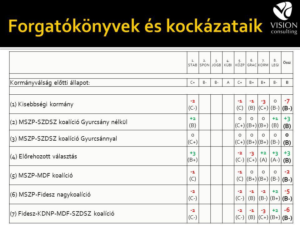 1. STAB 2. SPON 3. JOGB 4. KÜBI 5. KÖZP 6. GRAC 7. KORM 8. LEGI Össz Kormányválság előtti állapot: C+B- AC+B+ B-B (1) Kisebbségi kormány -2 (C-) -1 (C
