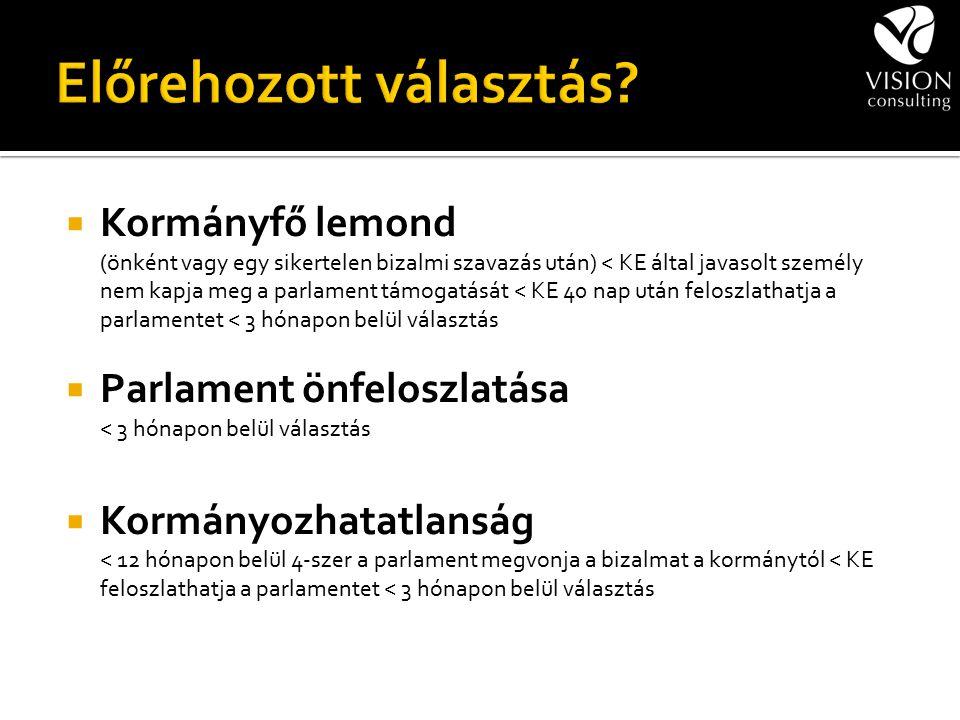  Kormányfő lemond (önként vagy egy sikertelen bizalmi szavazás után) < KE által javasolt személy nem kapja meg a parlament támogatását < KE 40 nap ut