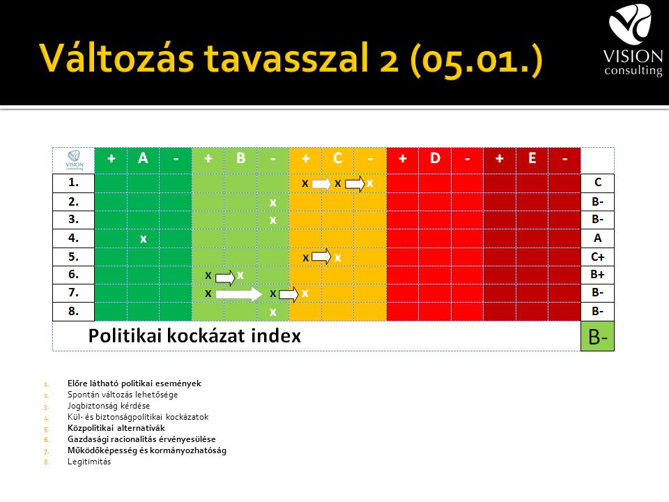 1. Előre látható politikai események 2. Spontán változás lehetősége 3. Jogbiztonság kérdése 4. Kül- és biztonságpolitikai kockázatok 5. Közpolitikai a