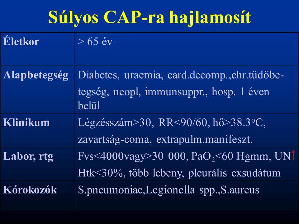 Súlyos CAP-ra hajlamosít Életkor> 65 év AlapbetegségDiabetes, uraemia, card.decomp.,chr.tüdőbe- tegség, neopl, immunsuppr., hosp. 1 éven belül Kliniku