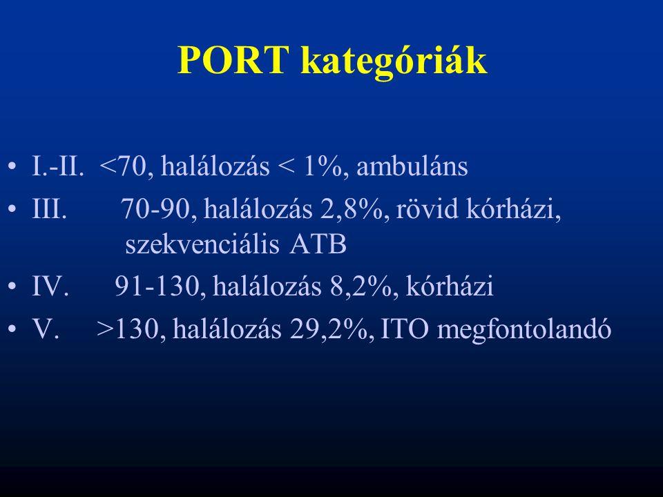 PORT kategóriák I.-II. <70, halálozás < 1%, ambuláns III. 70-90, halálozás 2,8%, rövid kórházi, szekvenciális ATB IV. 91-130, halálozás 8,2%, kórházi