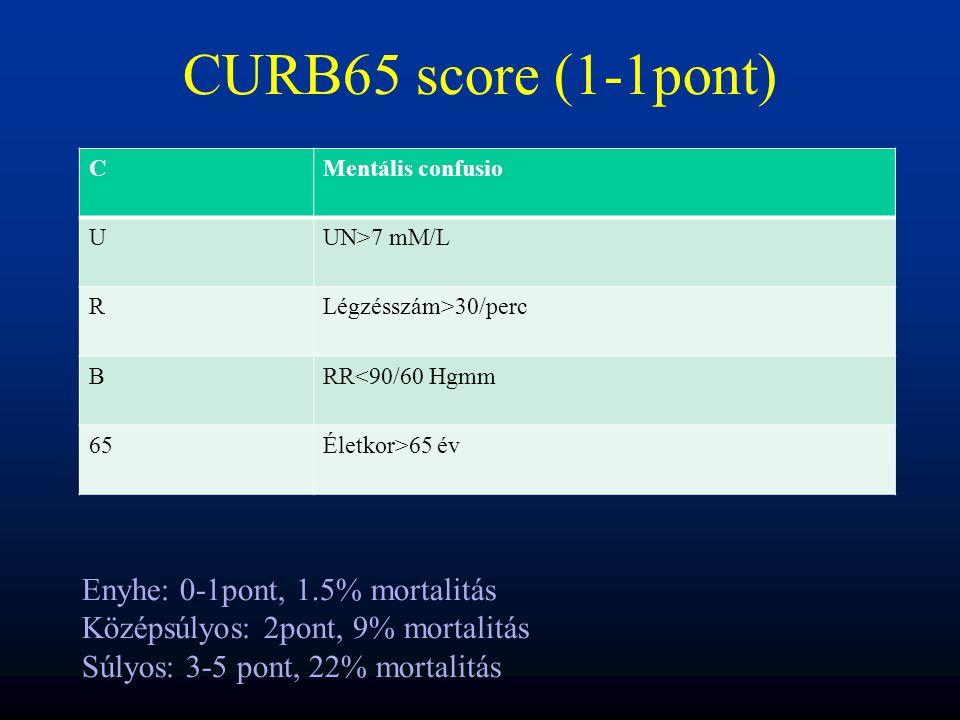 CURB65 score (1-1pont) CMentális confusio UUN>7 mM/L RLégzésszám>30/perc BRR<90/60 Hgmm 65Életkor>65 év Enyhe: 0-1pont, 1.5% mortalitás Középsúlyos: 2