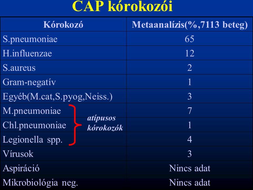 CAP kórokozói KórokozóMetaanalízis(%,7113 beteg) S.pneumoniae65 H.influenzae12 S.aureus2 Gram-negatív1 Egyéb(M.cat,S.pyog,Neiss.)3 M.pneumoniae7 Chl.p
