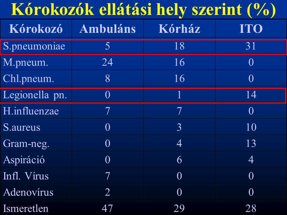 Kórokozók ellátási hely szerint (%) KórokozóAmbulánsKórházITO S.pneumoniae51831 M.pneum.24160 Chl.pneum.8160 Legionella pn.0114 H.influenzae770 S.aure