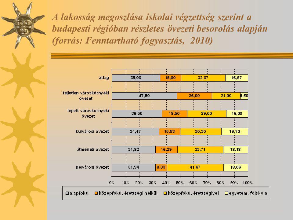 A lakosság megoszlása iskolai végzettség szerint a budapesti régióban részletes övezeti besorolás alapján (forrás: Fenntartható fogyasztás, 2010)