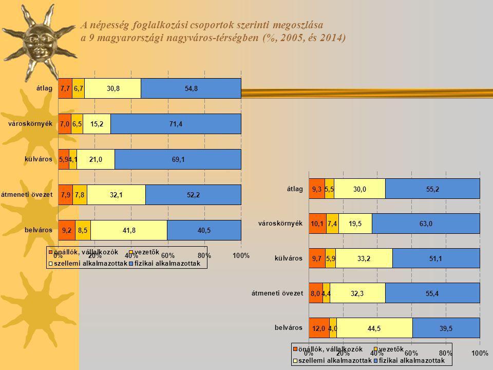 A népesség foglalkozási csoportok szerinti megoszlása a 9 magyarországi nagyváros-térségben (%, 2005, és 2014)