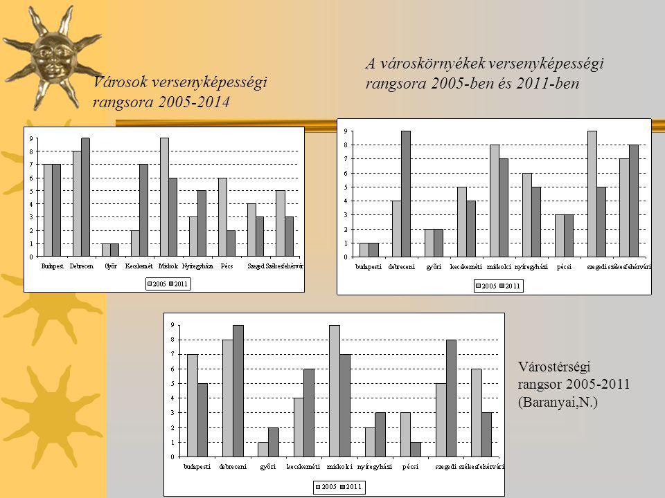 A városkörnyékek versenyképességi rangsora 2005-ben és 2011-ben Városok versenyképességi rangsora 2005-2014 Várostérségi rangsor 2005-2011 (Baranyai,N