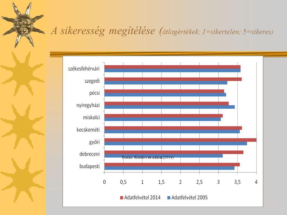 A sikeresség megítélése ( átlagértékek; 1=sikertelen; 5=sikeres) Forrás: Kérdőívek adatai (2014)