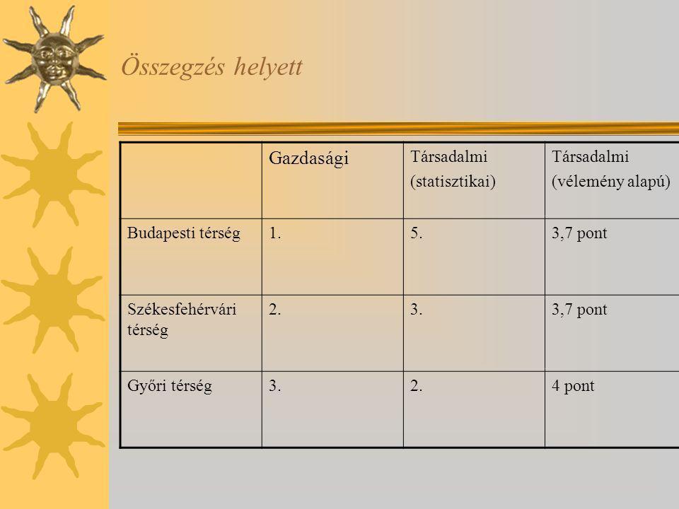 Összegzés helyett Gazdasági Társadalmi (statisztikai) Társadalmi (vélemény alapú) Budapesti térség1.5.3,7 pont Székesfehérvári térség 2.3.3,7 pont Győ