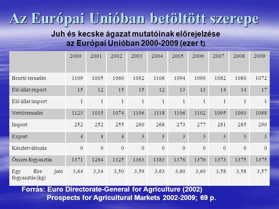 Az Európai Unióban betöltött szerepe 2000200120022003200420052006200720082009 Bruttó termelés1109100510601092110610941090108210801072 Élő állat export