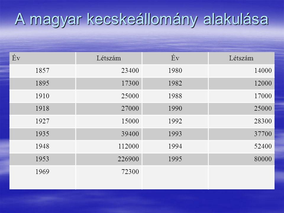 A magyar kecskeállomány alakulása ÉvLétszámÉvLétszám 185723400198014000 189517300198212000 191025000198817000 191827000199025000 192715000199228300 19