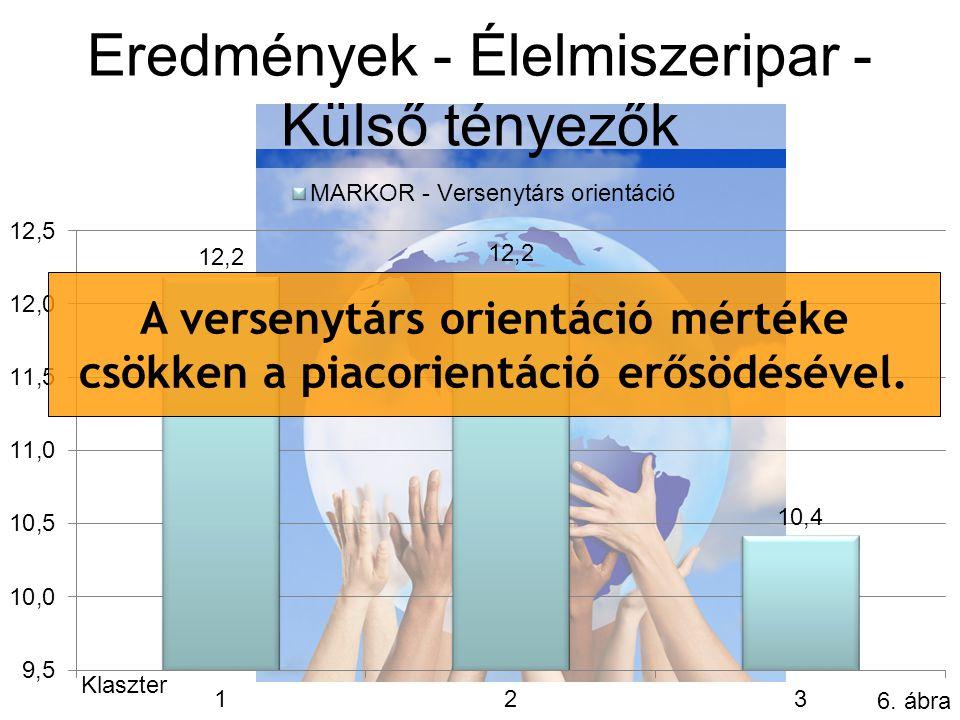 Eredmények - Élelmiszeripar - Külső tényezők 6.