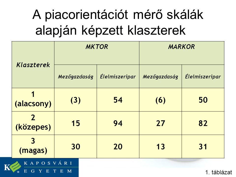 A piacorientációt mérő skálák alapján képzett klaszterek 1.