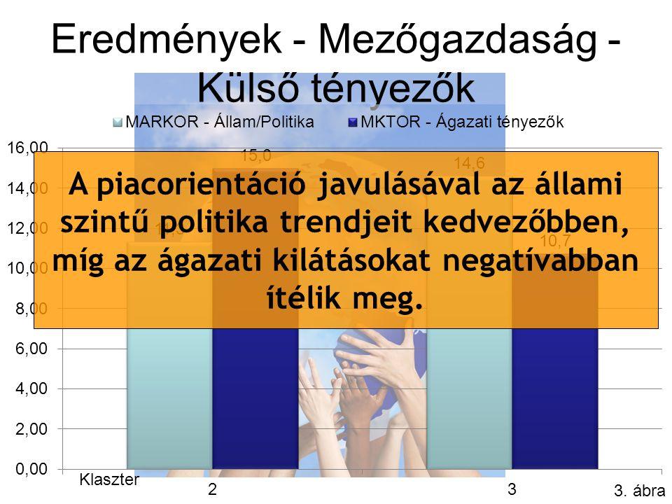 Eredmények - Mezőgazdaság - Külső tényezők 3.